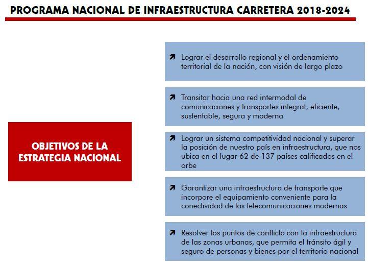 programa-nacional-infraestructura-carretera-diagrama