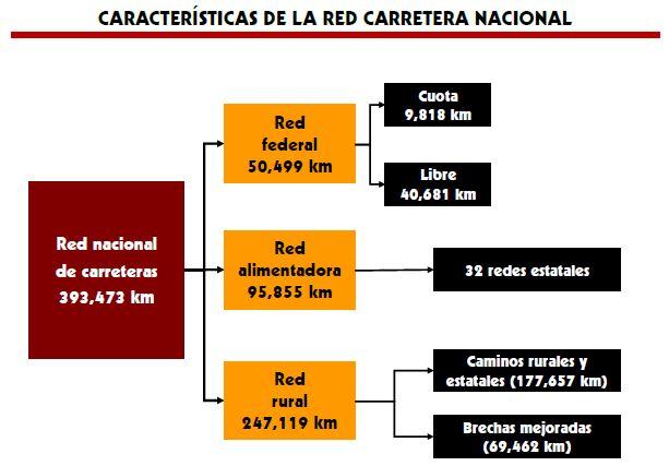 red-carretera-nacional-ciao