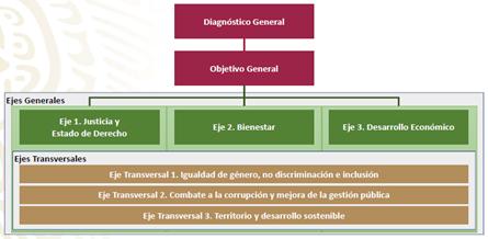 estructura-plan-nacional-de-desarrollo-pnd-ciao-operaciones