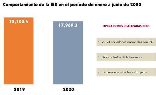 inversion-extranjera-mexico-2020-primer-semestre-cuadro-1